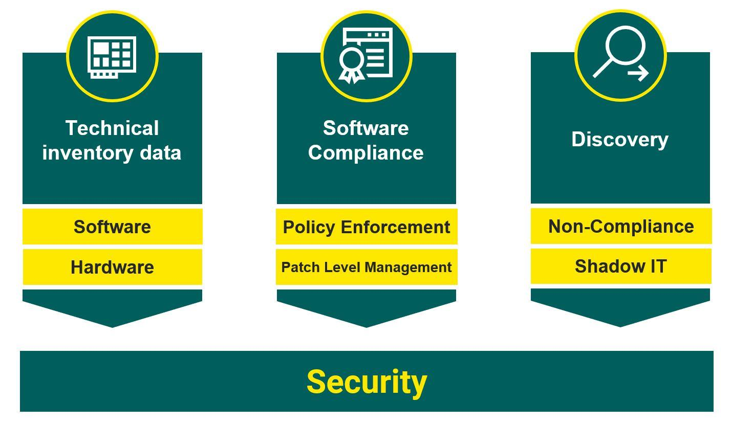 Security channels overview