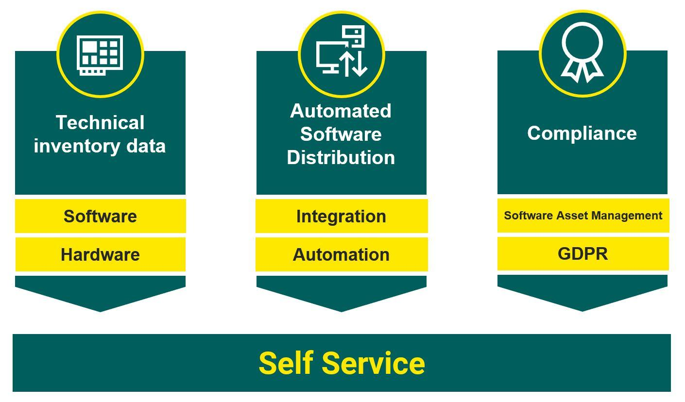 Self service channels overview