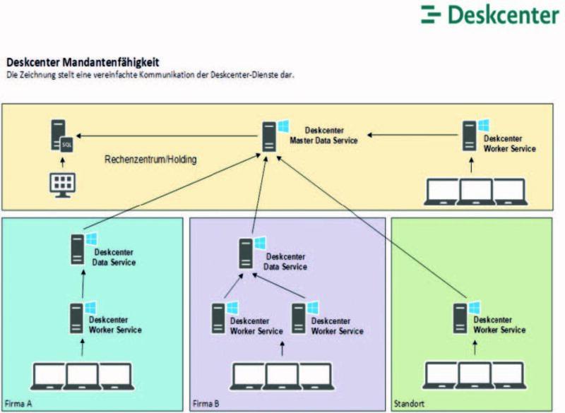 Bild 2: Deskcenter Data Service und Worker Service bilden organisatorisch und geografisch verteilte Umgebungen ab.